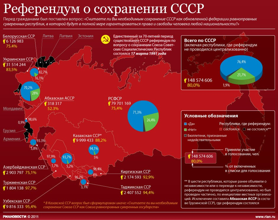 референдум о сохранении СССР