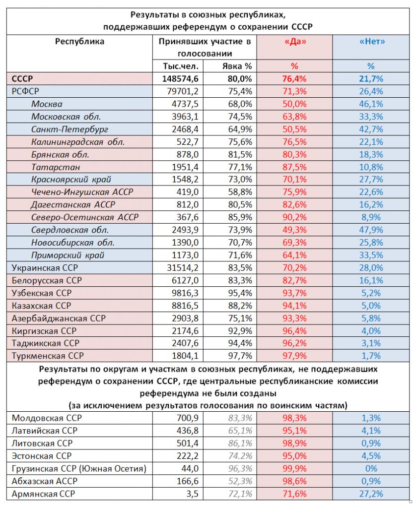 референдум - результаты