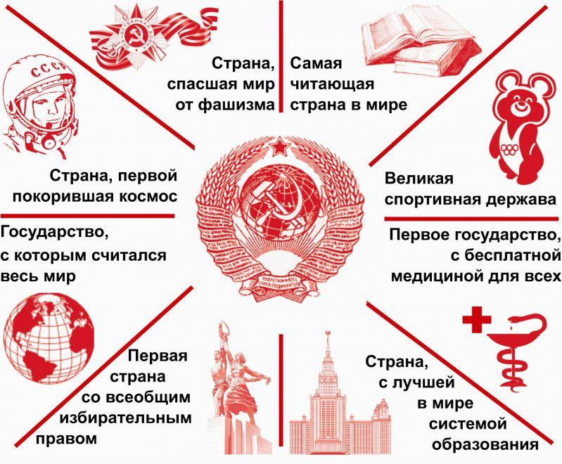 СССР сверх держава