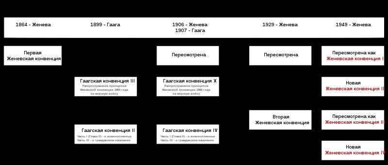 Советские военнопленные 1941-1945 гг и Женевская конвенция6
