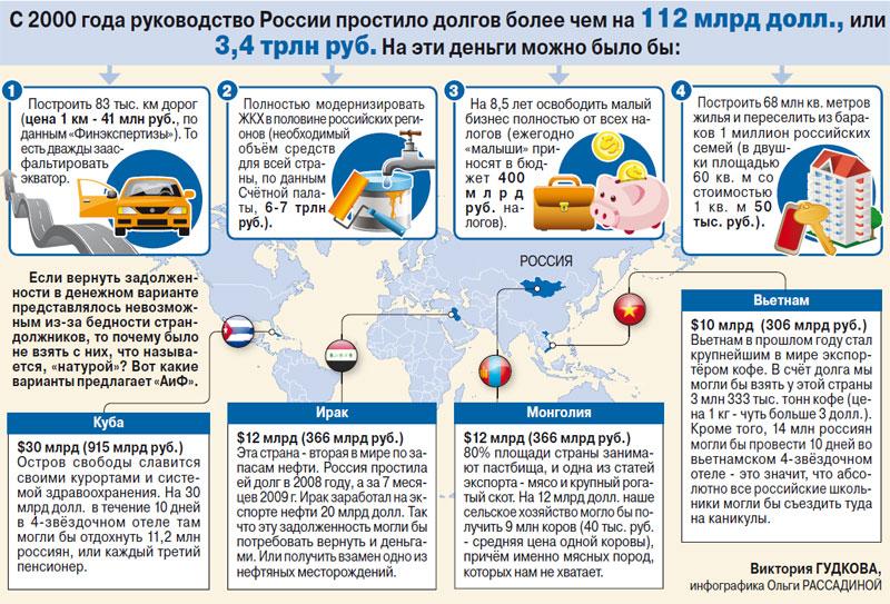 россия прощает всем долги