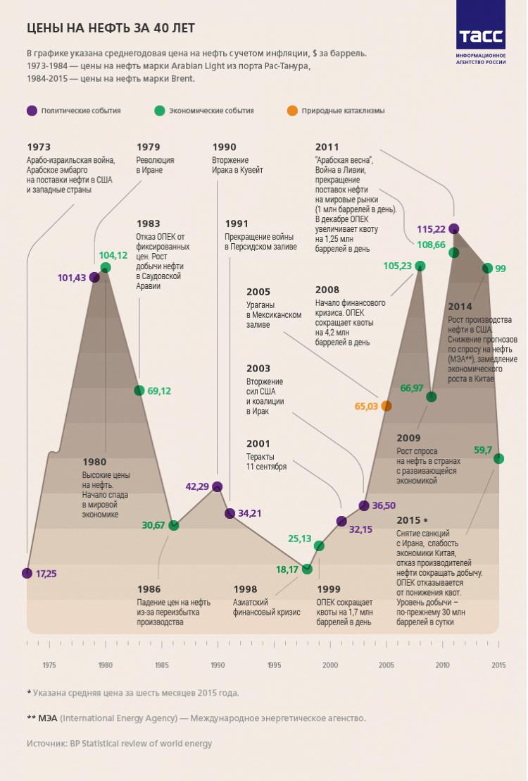 цены на нефть в ОАЭ за 40 лет