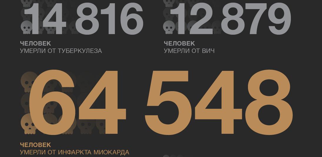 умирают россияне цифры