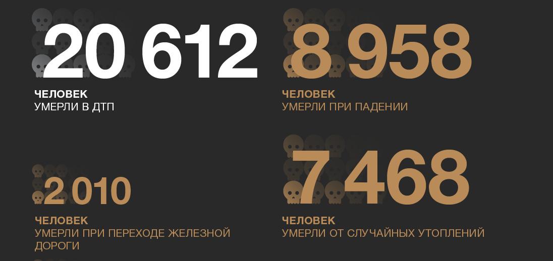 умирают россияне цифры2