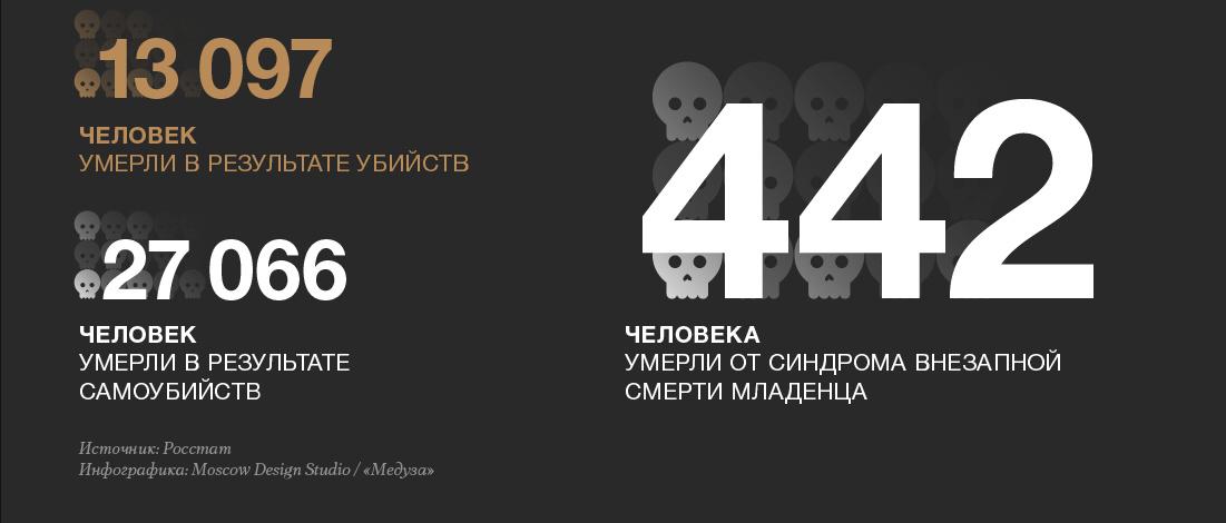 умирают россияне цифры3