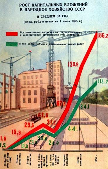 Критерии качества жизни населения в СССР и в России в современных условиях. Приложение 1-1.