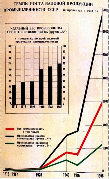 Критерии качества жизни населения в СССР и в России в современных условиях. Приложение 1.