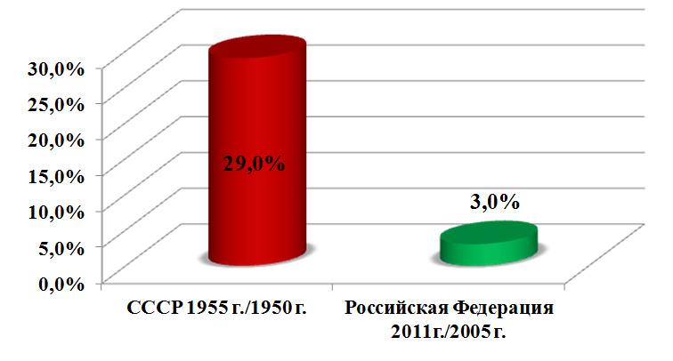 Критерии качества жизни населения в СССР и в России в современных условиях. Рисунок - 12