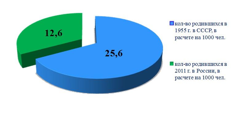 Критерии качества жизни населения в СССР и в России в современных условиях. Рисунок 2. Сравнение количества родившихся в СССР и РФ