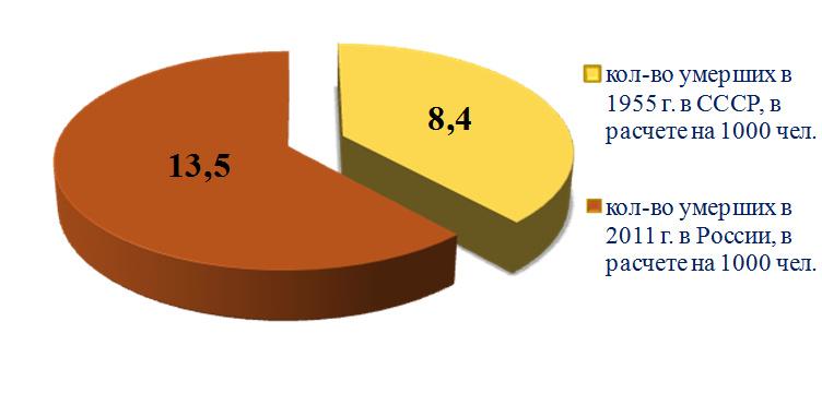 Критерии качества жизни населения в СССР и в России в современных условиях. Рисунок 3. Сравнение количества умерших в СССР и РФ