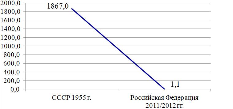 Критерии качества жизни населения в СССР и в России в современных условиях. Рисунок 7. Число общеобразовательных учреждений высшего профессионального образования в СССР и РФ, тыс.