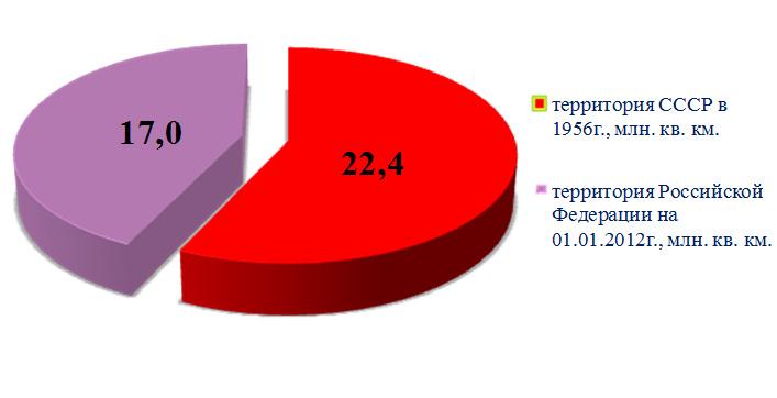Критерии качества жизни населения в СССР и в России в современных условиях. Рсунок 1 - сравнение размеров территории СССР и РФ
