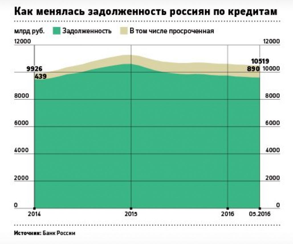 долги россиян