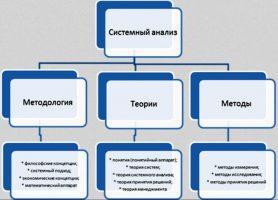 sistemnyi-analiz