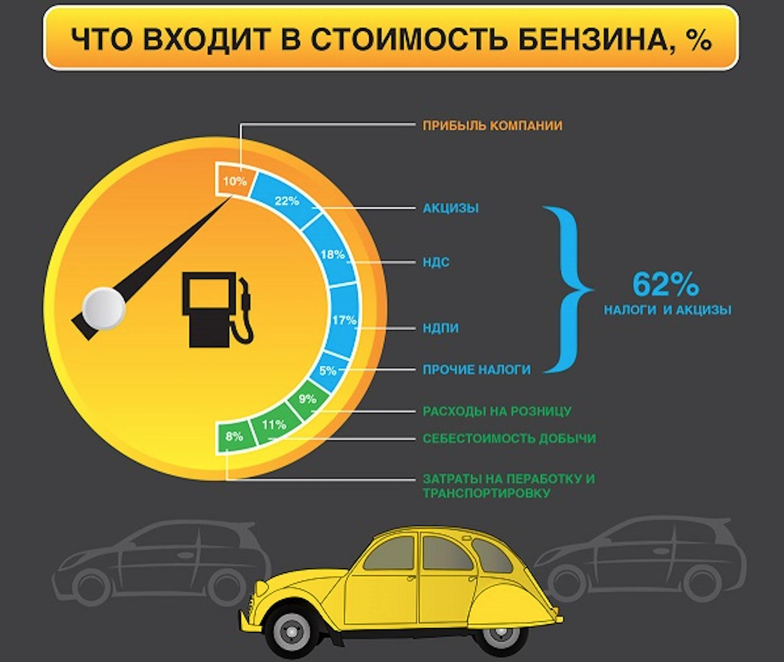 Как складывается цена на бензин в России