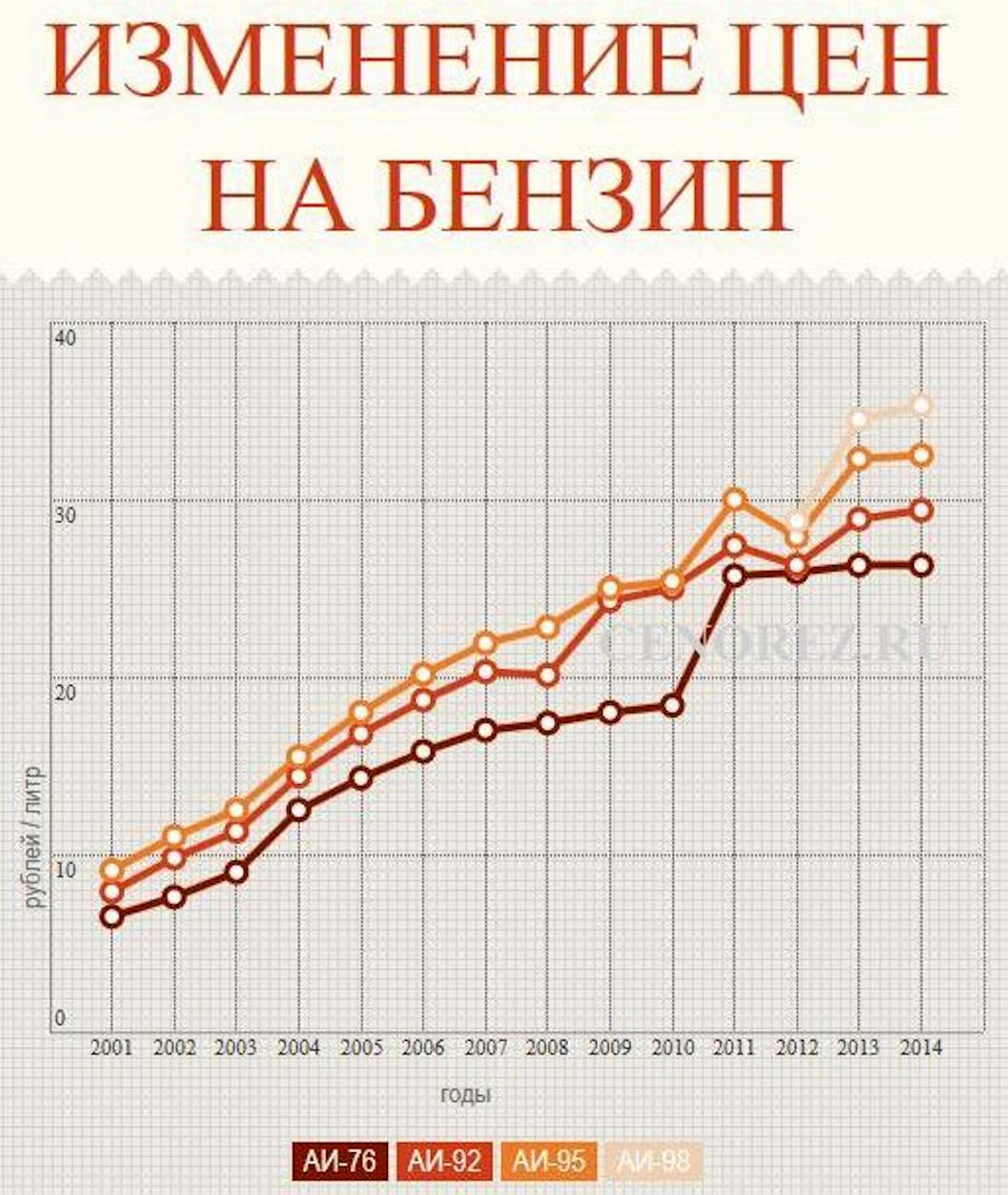 изменение цен на бензин