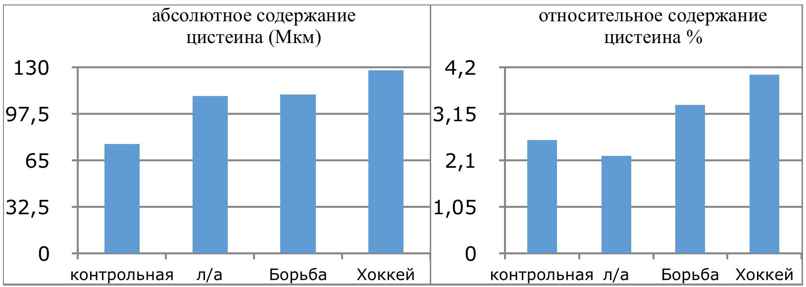 4.10 Графическое изображение количества цистеина в плазме крови спортсменов разных видов спорта и в зависимости от уровня квалификации