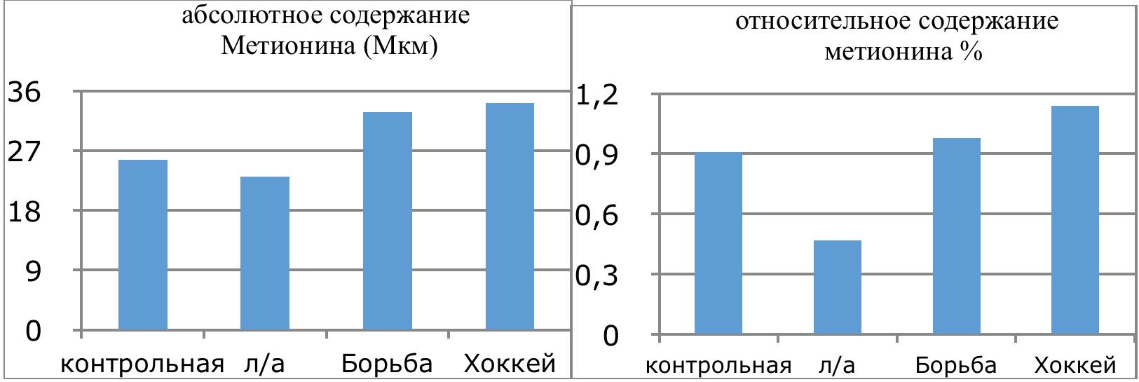 4.11 Графическое изображение количества метионина в плазме крови спортсменов разных видов спорта и в зависимости от уровня квалификации