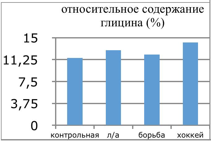 4.7 Графическое изображение количества глицина в плазме крови спортсменов разных видов спорта