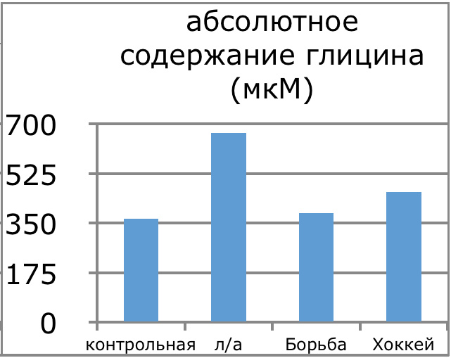 4.7 Графическое изображение количества глицина в плазме крови спортсменов разных видов спорта1
