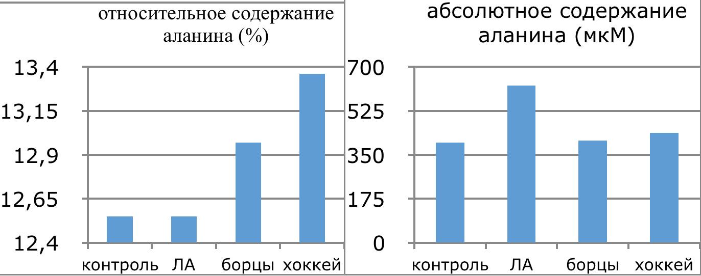 4.8 Графическое изображение количества аланина в плазме крови спортсменов разных видов спорта и в зависимости от уровня квалификации