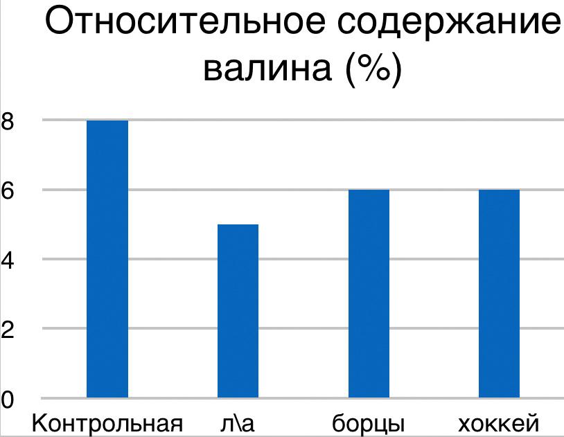 Графическое изображение количества валина в плазме крови спортсменов разных видов спорта и в зависимости от уровня квалификации - относит