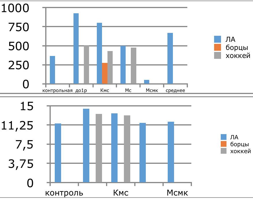 глицин (мкМ) и %