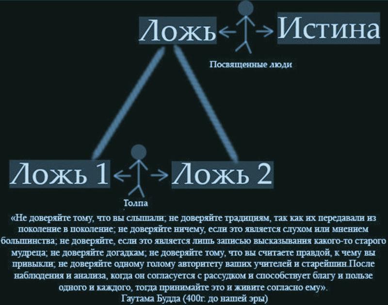 Манипуляции собеседником - ложь-1 ложь2 истина