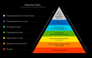 пирамида грэма0